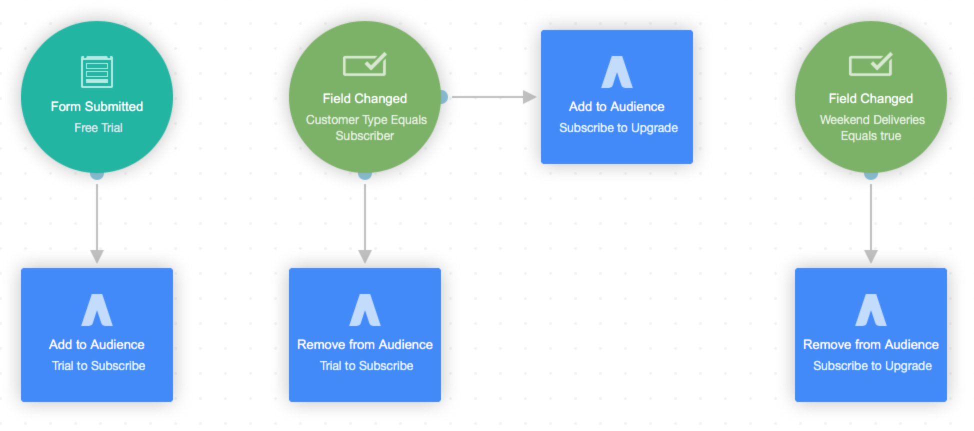 Manage_Adwords_Google_Custom_Audiences_with_Marketing_Automation.png