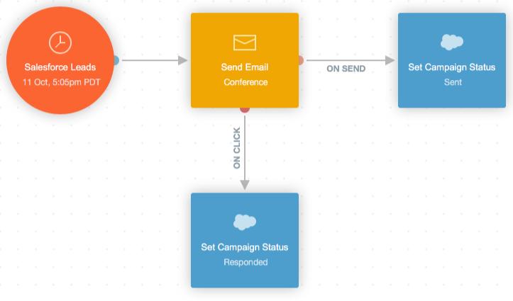 Action - Set Salesforce Campaign Member Status – Home